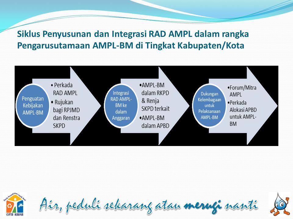 Siklus Penyusunan dan Integrasi RAD AMPL dalam rangka Pengarusutamaan AMPL-BM di Tingkat Kabupaten/Kota