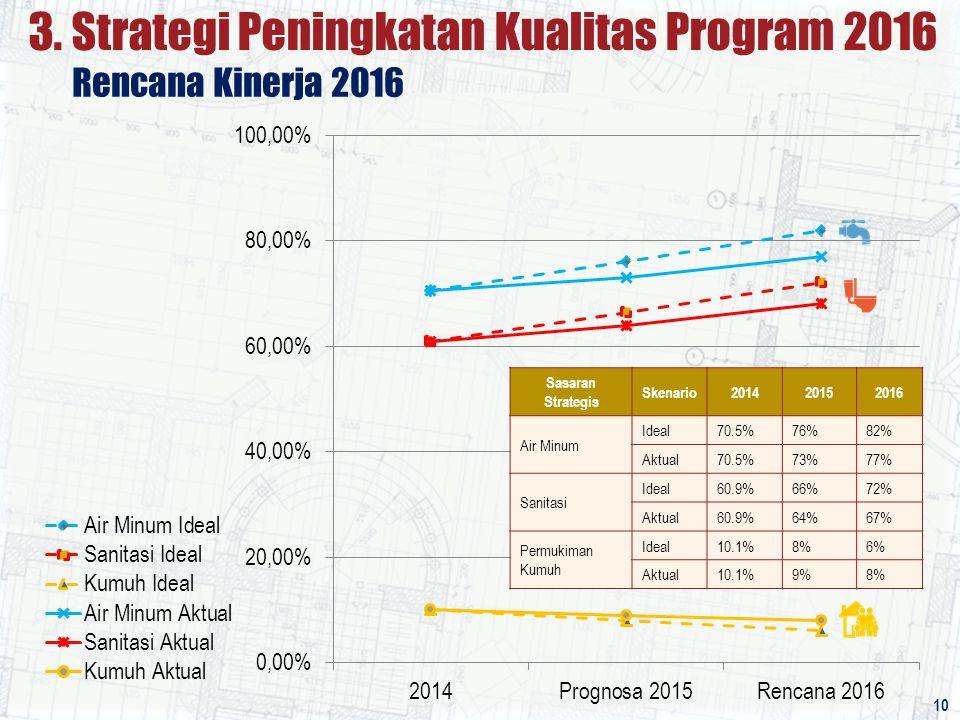 Sasaran Strategis Skenario201420152016 Air Minum Ideal70.5%76%82% Aktual70.5%73%77% Sanitasi Ideal60.9%66%72% Aktual60.9%64%67% Permukiman Kumuh Ideal