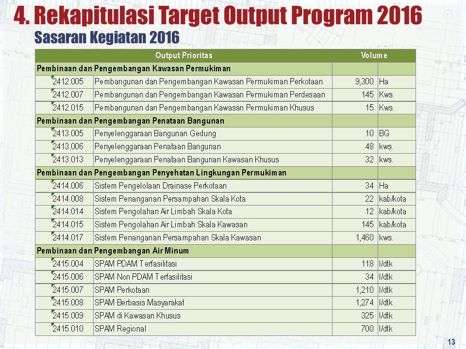 4. Rekapitulasi Target Output Program 2016 Sasaran Kegiatan 2016 13