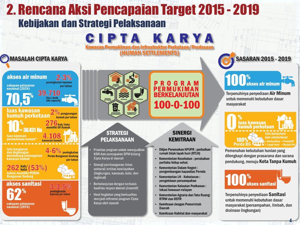 Kegiatan Strategis SPAM Regional SPAM Regional Kerinci – Sungai Penuh (Jambi) 2 x 50 l/dtk – Rp 48 M 6.