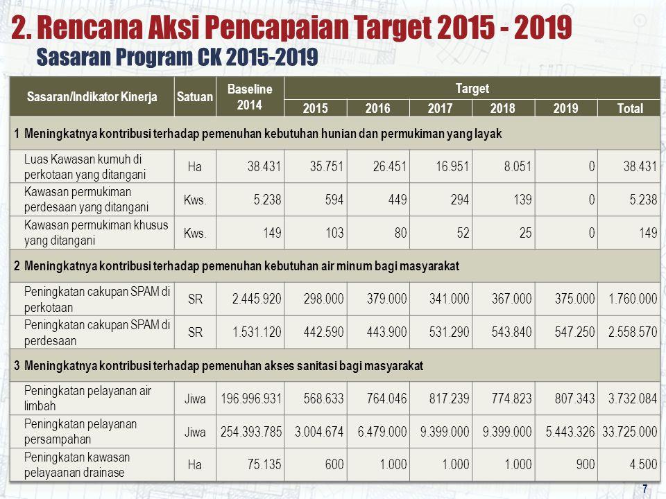 7 Sasaran Program CK 2015-2019 2. Rencana Aksi Pencapaian Target 2015 - 2019