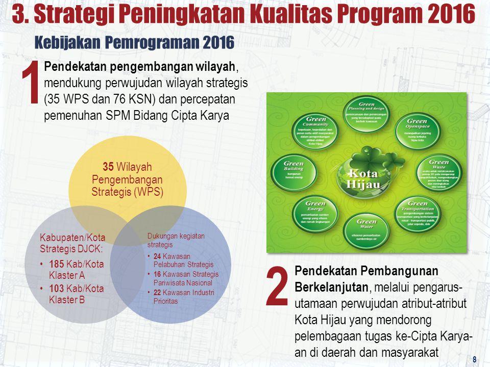 Pendekatan pengembangan wilayah, mendukung perwujudan wilayah strategis (35 WPS dan 76 KSN) dan percepatan pemenuhan SPM Bidang Cipta Karya Kebijakan Pemrograman 2016 1 2 Pendekatan Pembangunan Berkelanjutan, melalui pengarus- utamaan perwujudan atribut-atribut Kota Hijau yang mendorong pelembagaan tugas ke-Cipta Karya- an di daerah dan masyarakat 35 Wilayah Pengembangan Strategis (WPS) Dukungan kegiatan strategis 24 Kawasan Pelabuhan Strategis 16 Kawasan Strategis Pariwisata Nasional 22 Kawasan Industri Prioritas Kabupaten/Kota Strategis DJCK: 185 Kab/Kota Klaster A 103 Kab/Kota Klaster B 3.