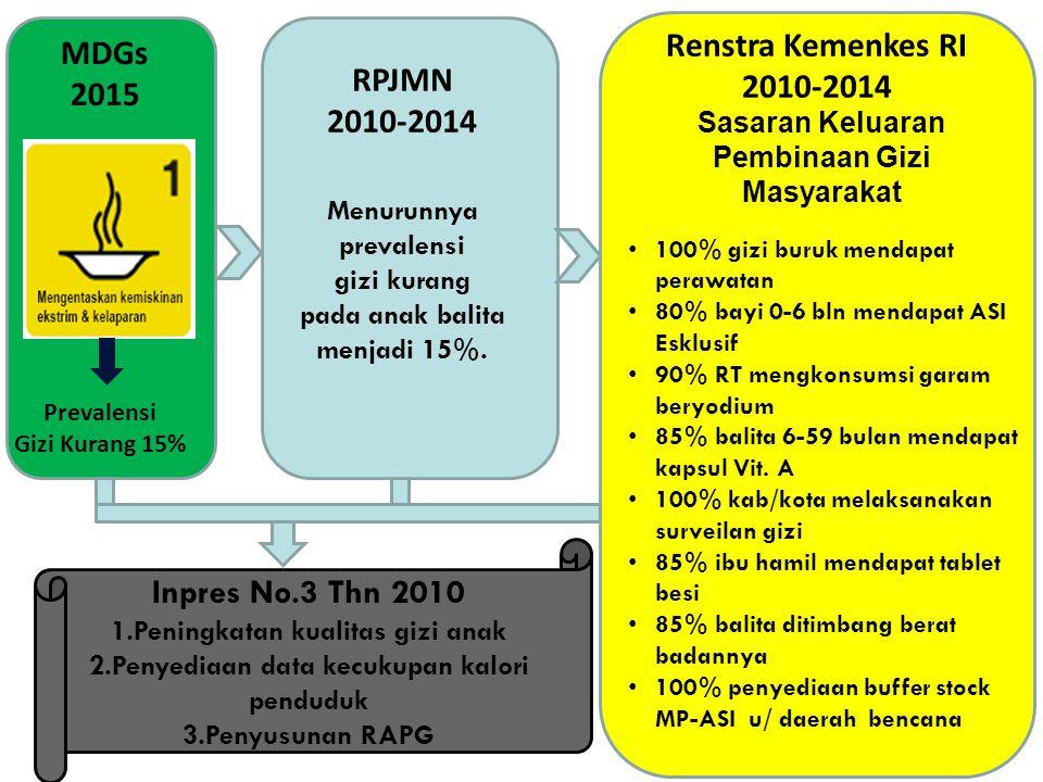 Renstra Kemenkes RI 2010-2014 MDGs 2015 RPJMN 2010-2014 Menurunnya prevalensi gizi kurang pada anak balita menjadi 15%. Sasaran Keluaran Pembinaan Giz