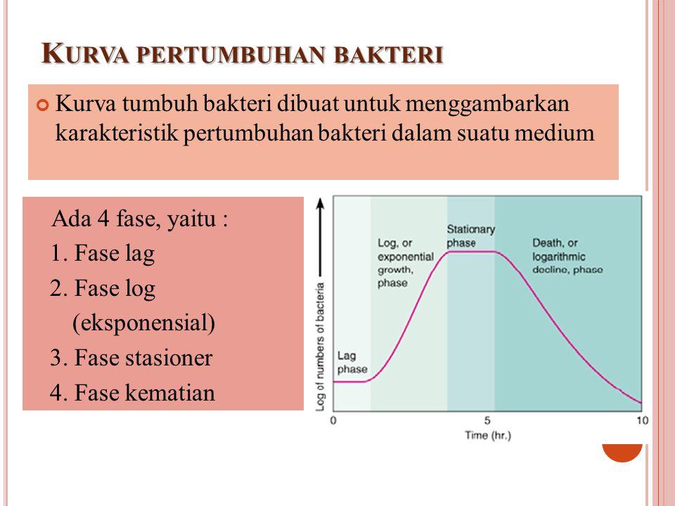 K URVA PERTUMBUHAN BAKTERI Fase Lag Pada fase tidak terjadi penambahan jumlah sel, tetapi aktivitas metabolisme sedang berlangsung untuk persiapan pembelahan sel.
