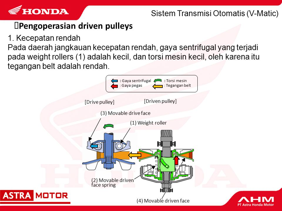 Sistem Transmisi Otomatis (V-Matic)  Pengoperasian driven pulleys [Drive pulley] [Driven pulley] (1) Weight roller (2) Movable driven face spring (3)
