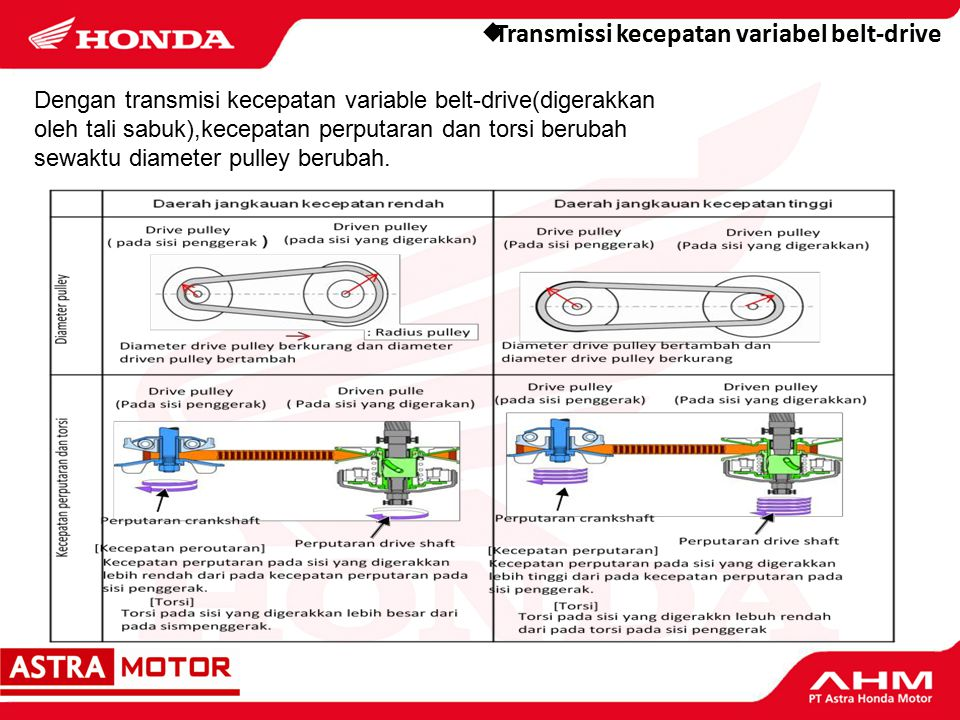 Sistem Transmisi Otomatis (V-Matic) (1) (2) (3) (4) 2.