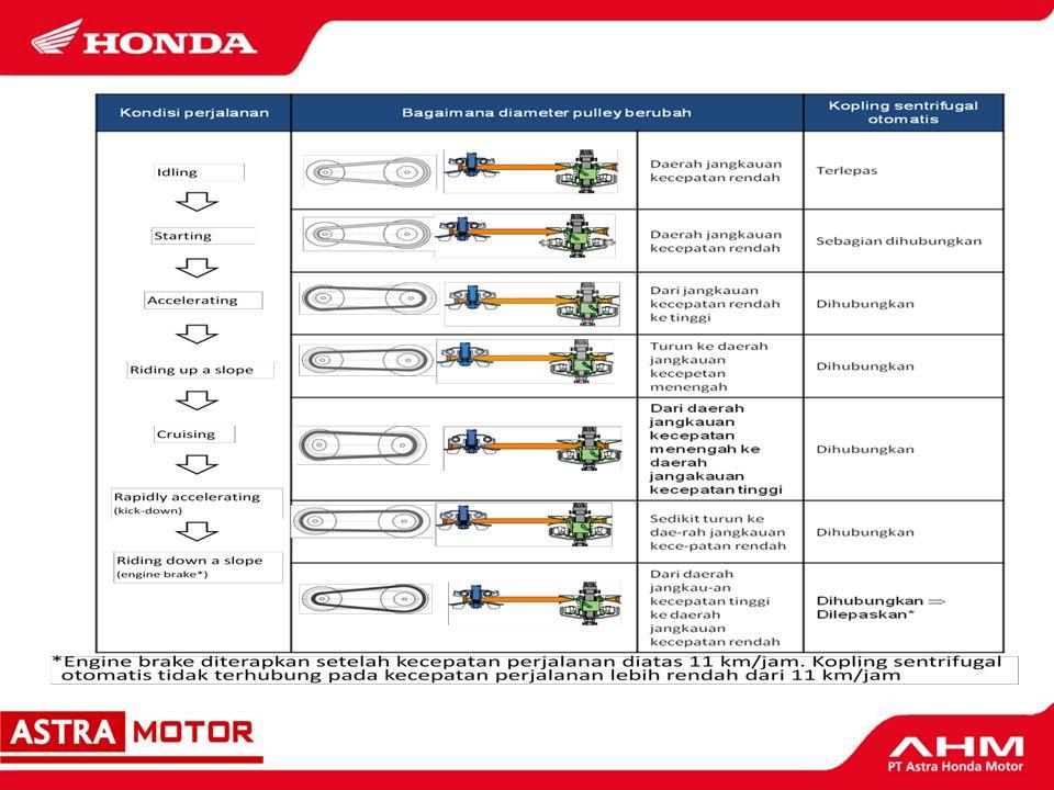Sistem Transmisi Otomatis (V-Matic) Diameter pulley berubah mengikuti keseimbangan gaya sentrifugal yang bertindak pada weight rollers di dalam drive pulley dan gaya pegas yang bertindak pada movable driven face.