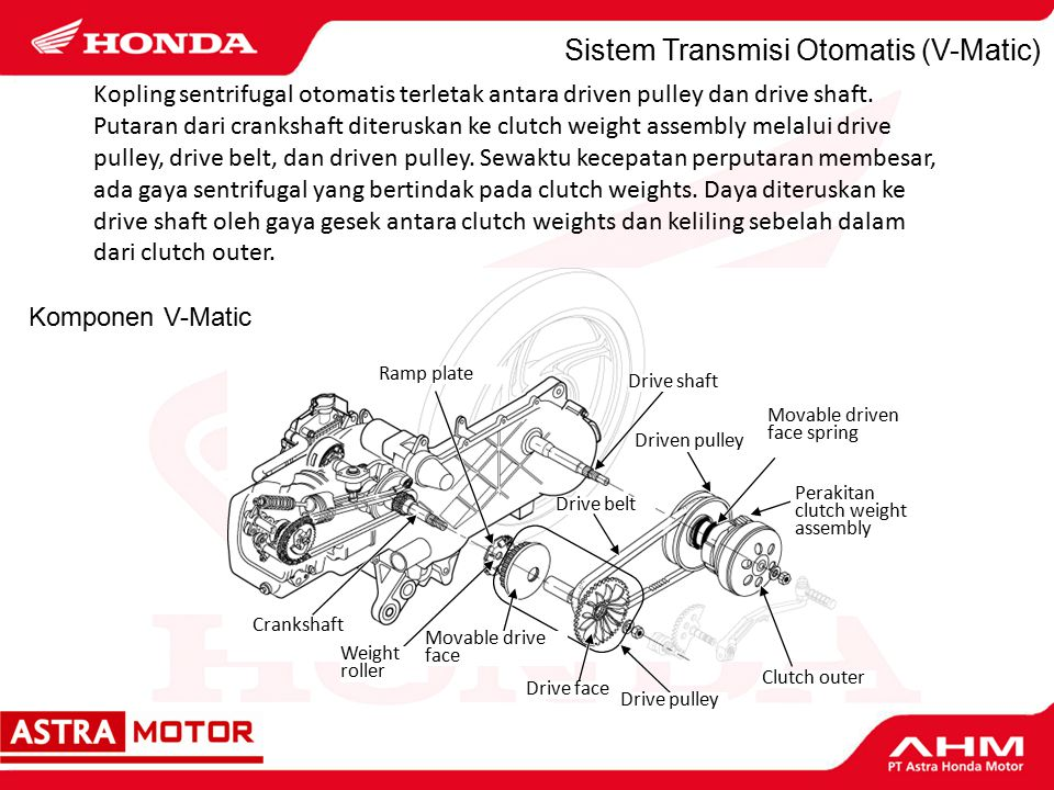 Sistem Transmisi Otomatis (V-Matic) Drive belt Crankshaft Weight roller Ramp plate Perakitan clutch weight assembly Movable driven face spring Movable