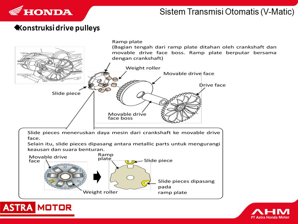 Sistem Transmisi Otomatis (V-Matic) Movable drive face Catatan Sewaktu anda melepaskan movable drive face assembly, berhati-hatilah agar tidak menjatuhkan weight rollers.