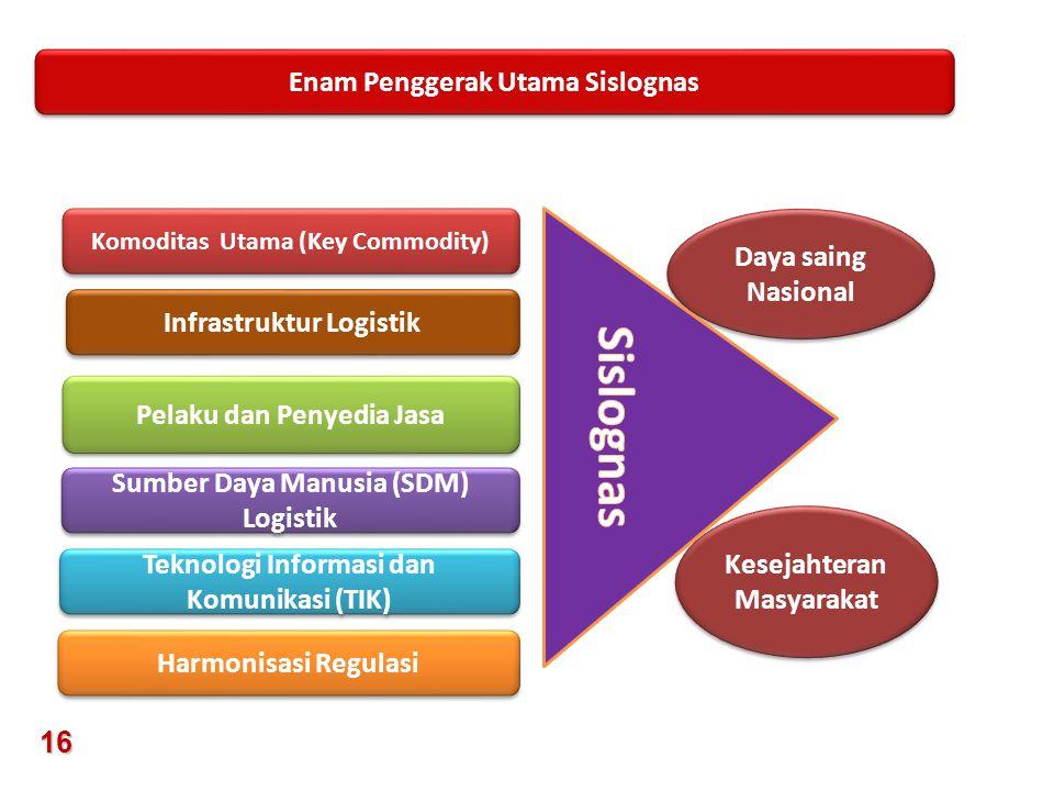 Sumber Daya Manusia (SDM) Logistik Infrastruktur Logistik Pelaku dan Penyedia Jasa Komoditas Utama (Key Commodity) Teknologi Informasi dan Komunikasi
