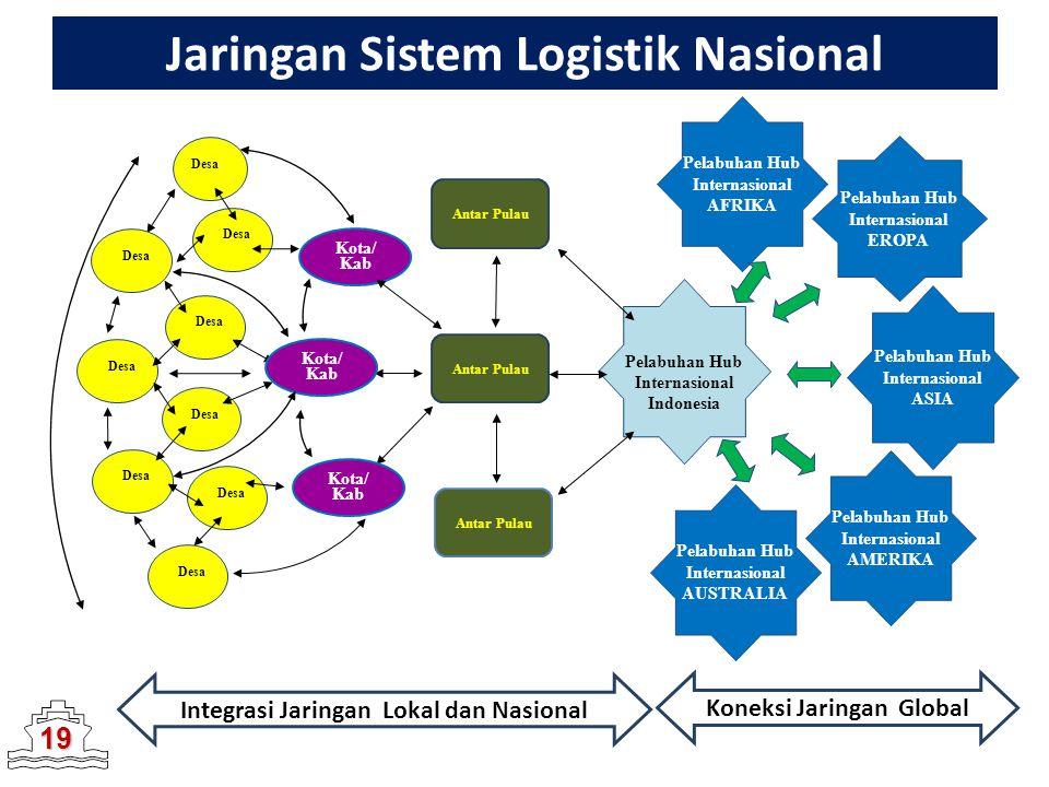 Jaringan Sistem Logistik Nasional Desa Desa Desa Integrasi Jaringan Lokal dan Nasional Koneksi Jaringan Global Pelabuhan Hub Internasional EROPA Antar