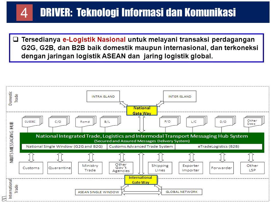 DRIVER: Teknologi Informasi dan Komunikasi 28  Tersedianya e-Logistik Nasional untuk melayani transaksi perdagangan G2G, G2B, dan B2B baik domestik m