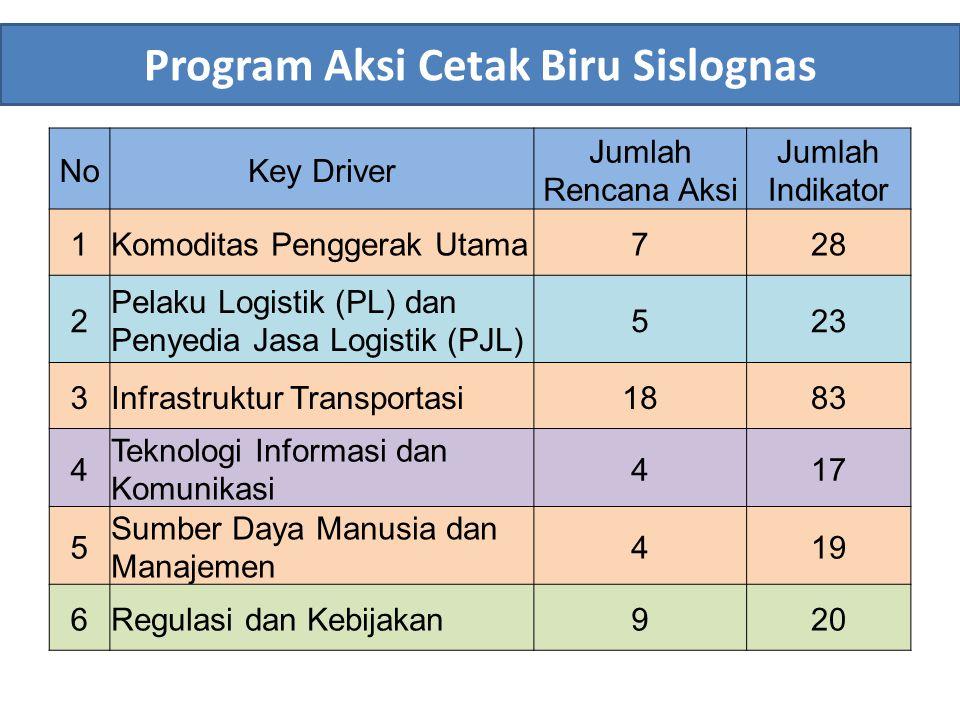 Program Aksi Cetak Biru Sislognas NoKey Driver Jumlah Rencana Aksi Jumlah Indikator 1Komoditas Penggerak Utama728 2 Pelaku Logistik (PL) dan Penyedia
