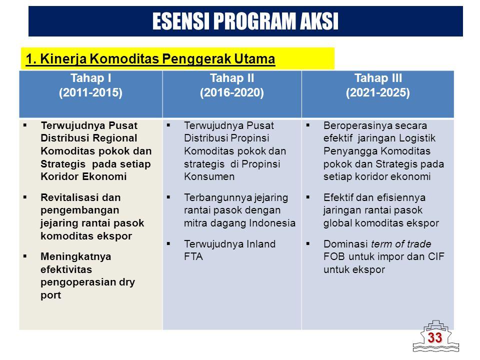 ESENSI PROGRAM AKSI Tahap I (2011-2015) Tahap II (2016-2020) Tahap III (2021-2025)  Terwujudnya Pusat Distribusi Regional Komoditas pokok dan Strateg