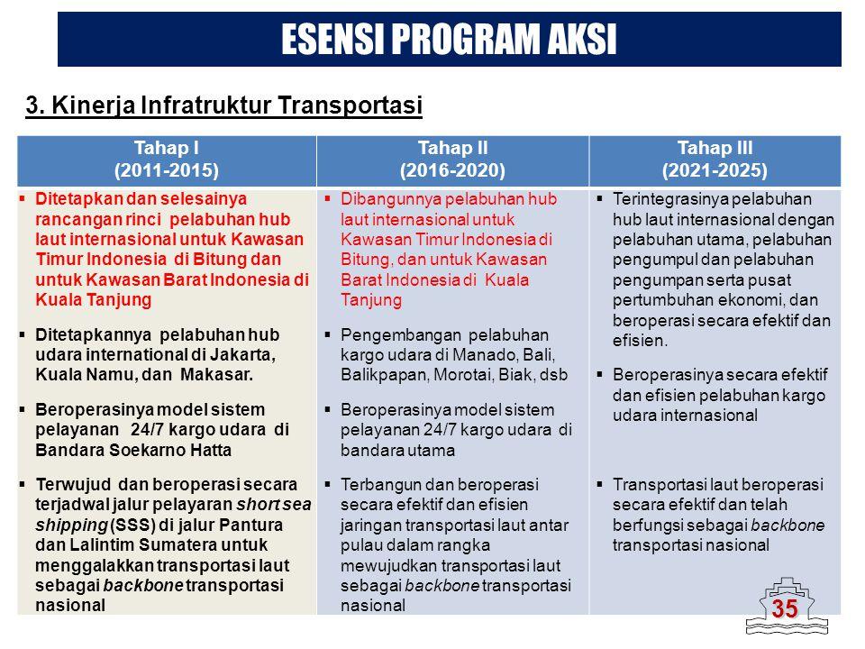 Tahap I (2011-2015) Tahap II (2016-2020) Tahap III (2021-2025)  Ditetapkan dan selesainya rancangan rinci pelabuhan hub laut internasional untuk Kawa