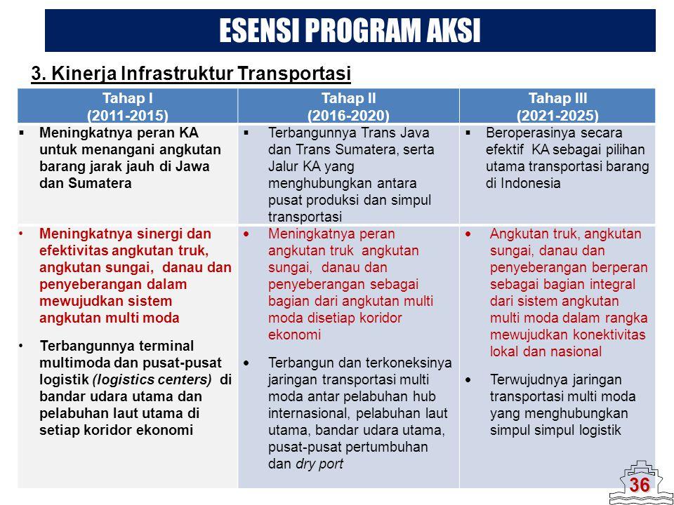 Tahap I (2011-2015) Tahap II (2016-2020) Tahap III (2021-2025)  Meningkatnya peran KA untuk menangani angkutan barang jarak jauh di Jawa dan Sumatera