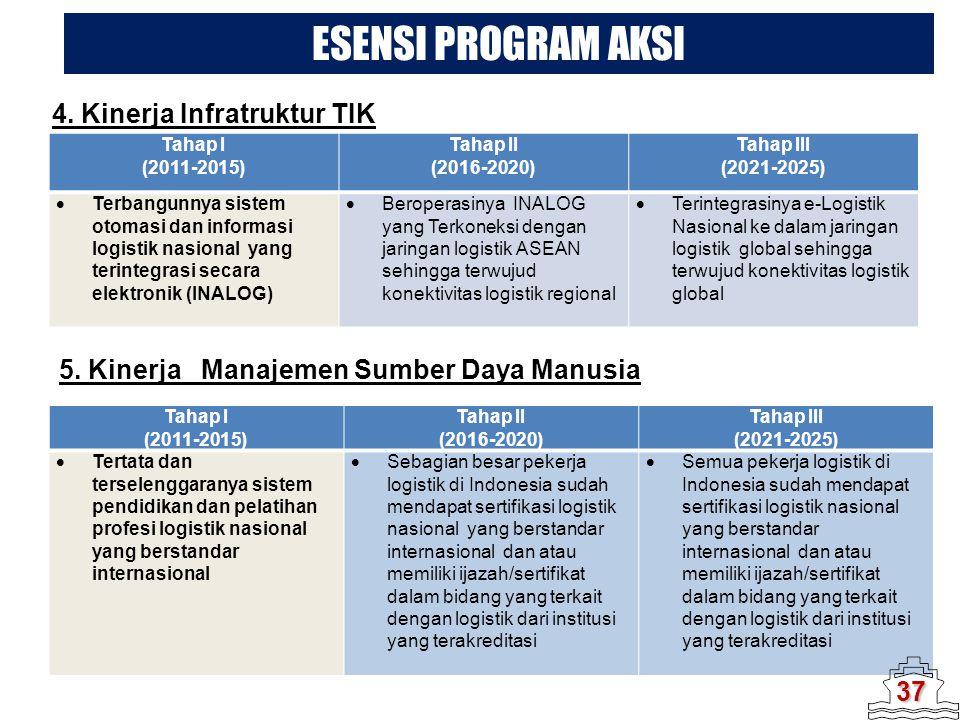 4. Kinerja Infratruktur TIK Tahap I (2011-2015) Tahap II (2016-2020) Tahap III (2021-2025)  Terbangunnya sistem otomasi dan informasi logistik nasion