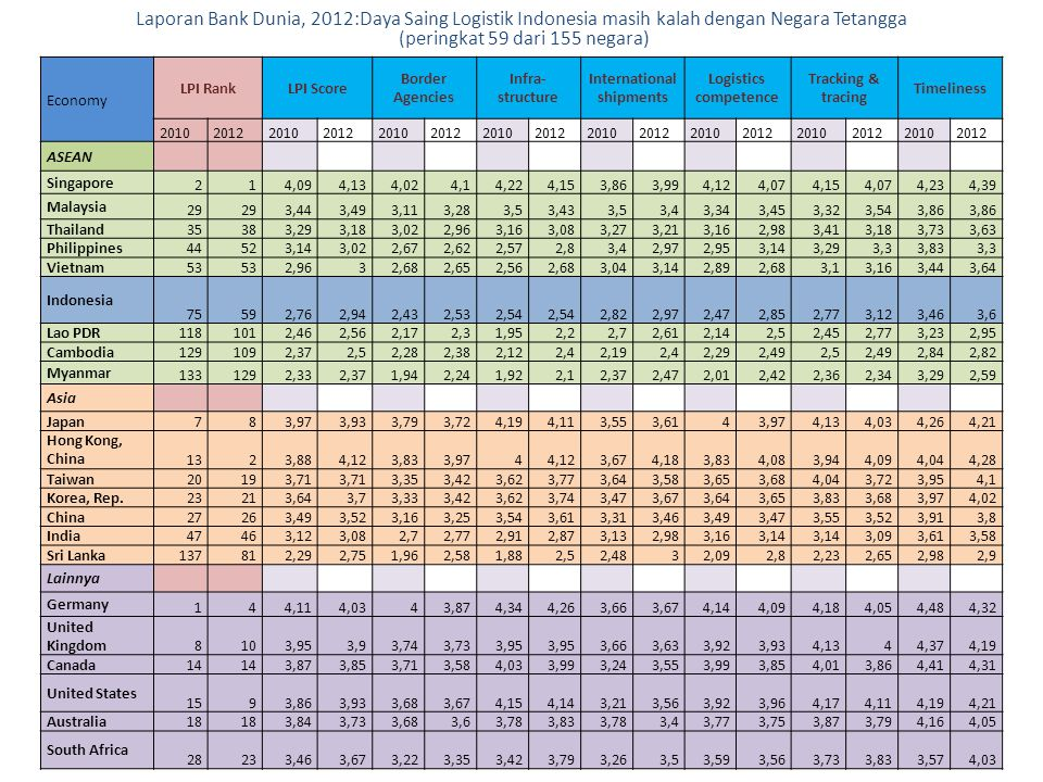Economy LPI RankLPI Score Border Agencies Infra- structure International shipments Logistics competence Tracking & tracing Timeliness 2010201220102012
