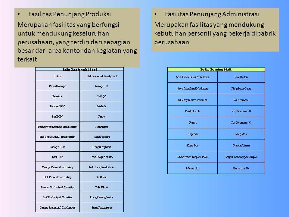 Fasilitas Penunjang Administrasi Merupakan fasilitas yang mendukung kebutuhan personil yang bekerja dipabrik perusahaan Fasilitas Penunjang Produksi M