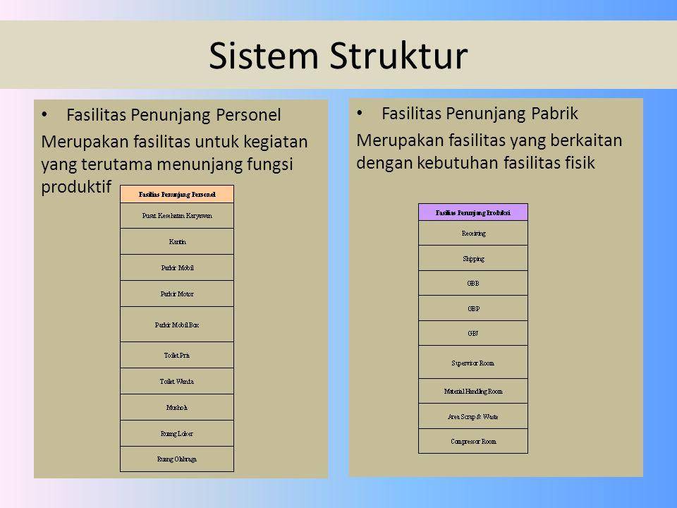 Sistem Struktur Fasilitas Penunjang Personel Merupakan fasilitas untuk kegiatan yang terutama menunjang fungsi produktif Fasilitas Penunjang Pabrik Me