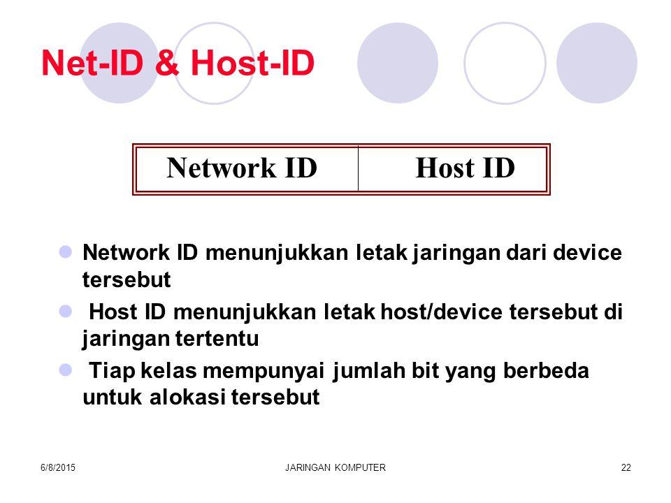 6/8/2015JARINGAN KOMPUTER22 Network ID Host ID Net-ID & Host-ID Network ID menunjukkan letak jaringan dari device tersebut Host ID menunjukkan letak host/device tersebut di jaringan tertentu Tiap kelas mempunyai jumlah bit yang berbeda untuk alokasi tersebut