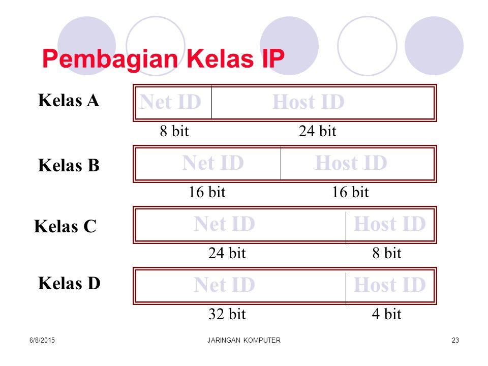 6/8/2015JARINGAN KOMPUTER23 Pembagian Kelas IP Net ID Host ID 8 bit 24 bit Net ID Host ID 24 bit 8 bit Net ID Host ID 16 bit 16 bit Kelas A Kelas B Kelas C Net ID Host ID 32 bit 4 bit Kelas D