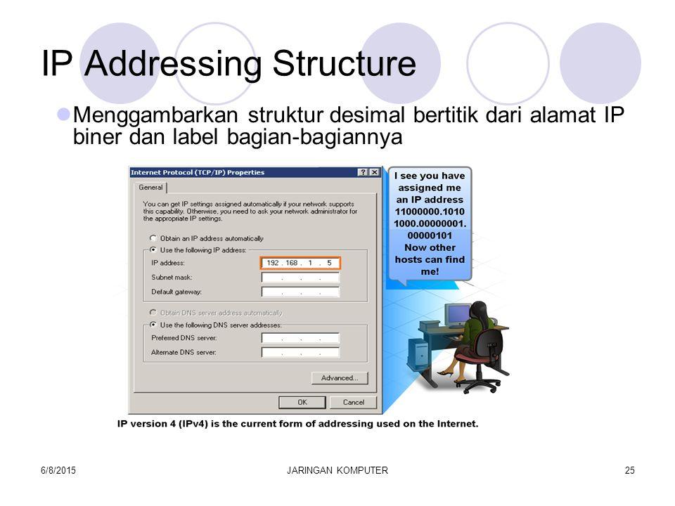 6/8/2015JARINGAN KOMPUTER25 IP Addressing Structure Menggambarkan struktur desimal bertitik dari alamat IP biner dan label bagian-bagiannya