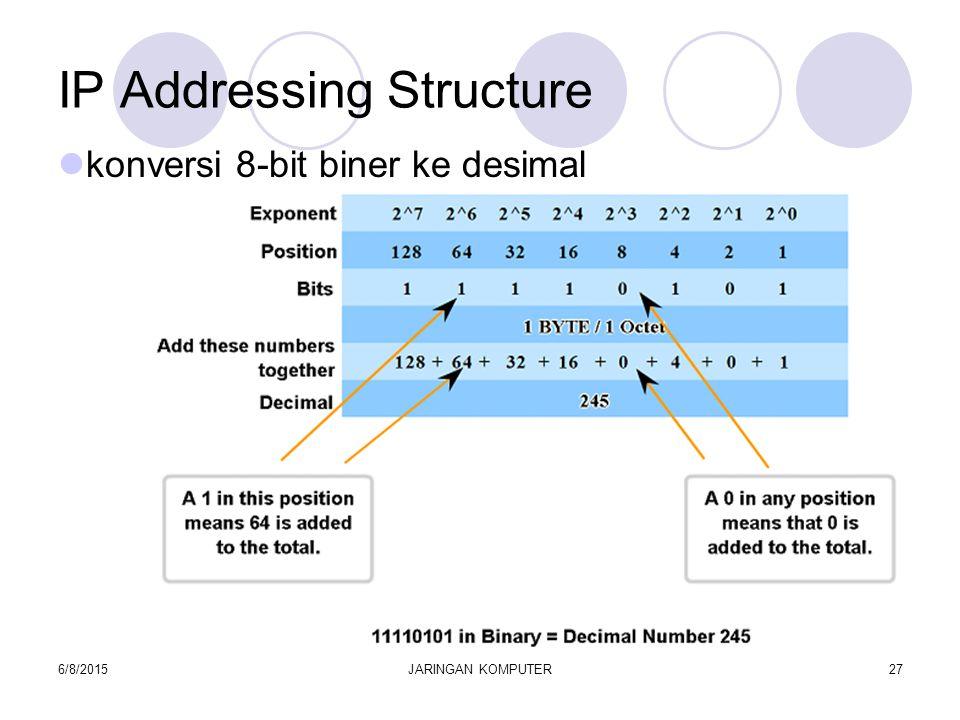 6/8/2015JARINGAN KOMPUTER27 IP Addressing Structure konversi 8-bit biner ke desimal