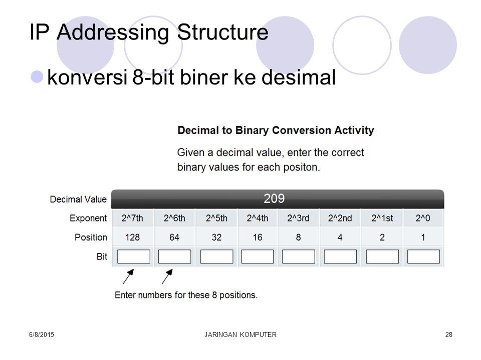 6/8/2015JARINGAN KOMPUTER28 IP Addressing Structure konversi 8-bit biner ke desimal