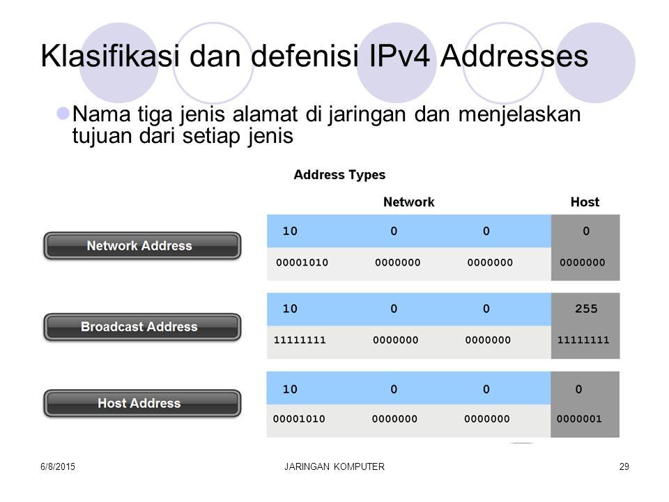 6/8/2015JARINGAN KOMPUTER29 Klasifikasi dan defenisi IPv4 Addresses Nama tiga jenis alamat di jaringan dan menjelaskan tujuan dari setiap jenis
