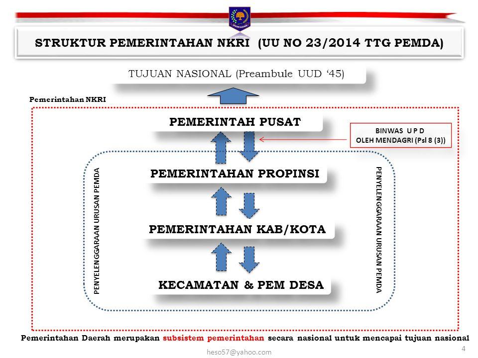 Pemerintahan NKRI TUJUAN NASIONAL (Preambule UUD '45) PEMERINTAHAN PROPINSI Pemerintahan Daerah merupakan subsistem pemerintahan secara nasional untuk mencapai tujuan nasional PEMERINTAH PUSAT STRUKTUR PEMERINTAHAN NKRI (UU NO 23/2014 TTG PEMDA) PEMERINTAHAN KAB/KOTA KECAMATAN & PEM DESA 4 heso57@yahoo.com PENYELENGGARAAN URUSAN PEMDA BINWAS U P D OLEH MENDAGRI (Psl 8 (3)) BINWAS U P D OLEH MENDAGRI (Psl 8 (3))