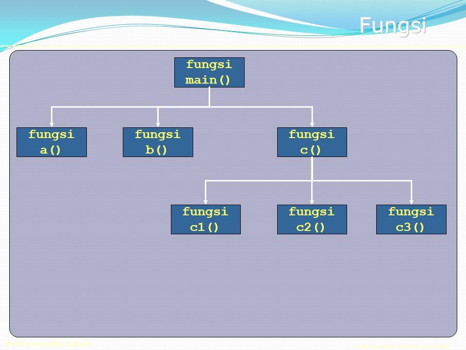 Pemrograman Berorientasi Objek Rachmansyah, S.Kom Fungsi fungsi main() fungsi c() fungsi c2() fungsi b() fungsi c3() fungsi a() fungsi c1()