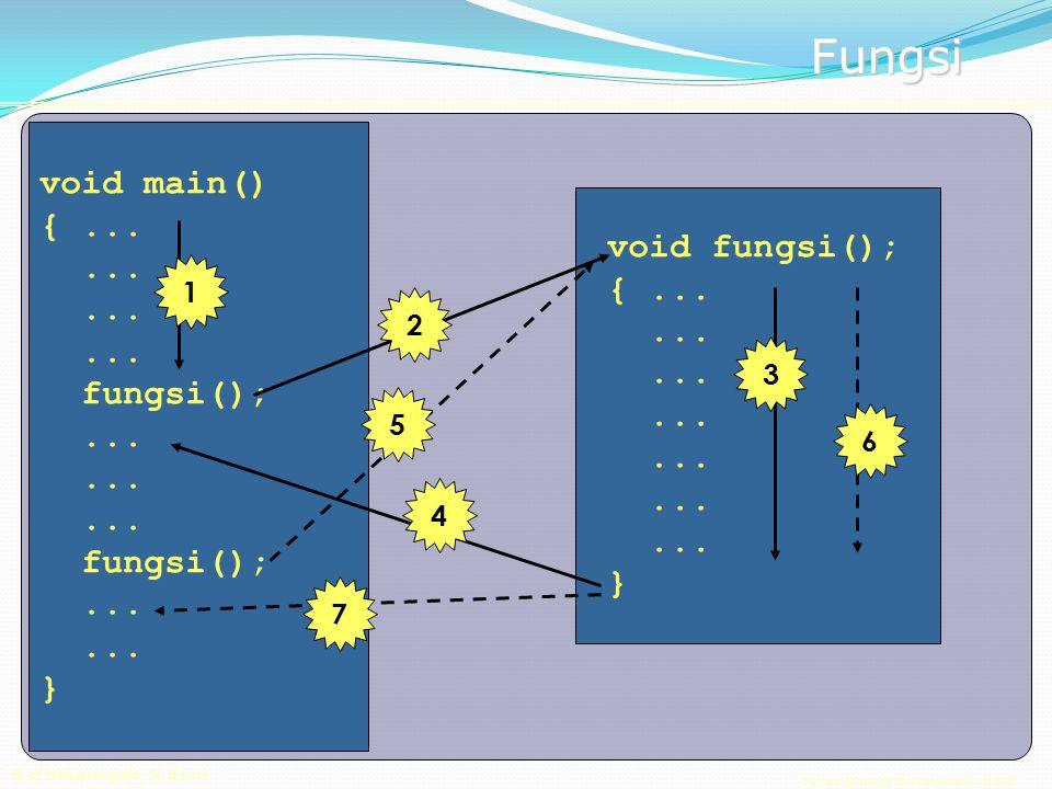 Pemrograman Berorientasi Objek Rachmansyah, S.Kom Fungsi #include void alpha(); // prototipe fungsi void main() { int x = 22; double y = 2.22; cout<< Pada main() x = <<x<< y = <<y; alpha(); // panggil fungsi alpha() cout<< Pada main() x = <<x<< y = <<y; } void alpha() { int x = 20; double y = 3.14; cout<< Pada alpha() x = <<x<< y = <<y; }