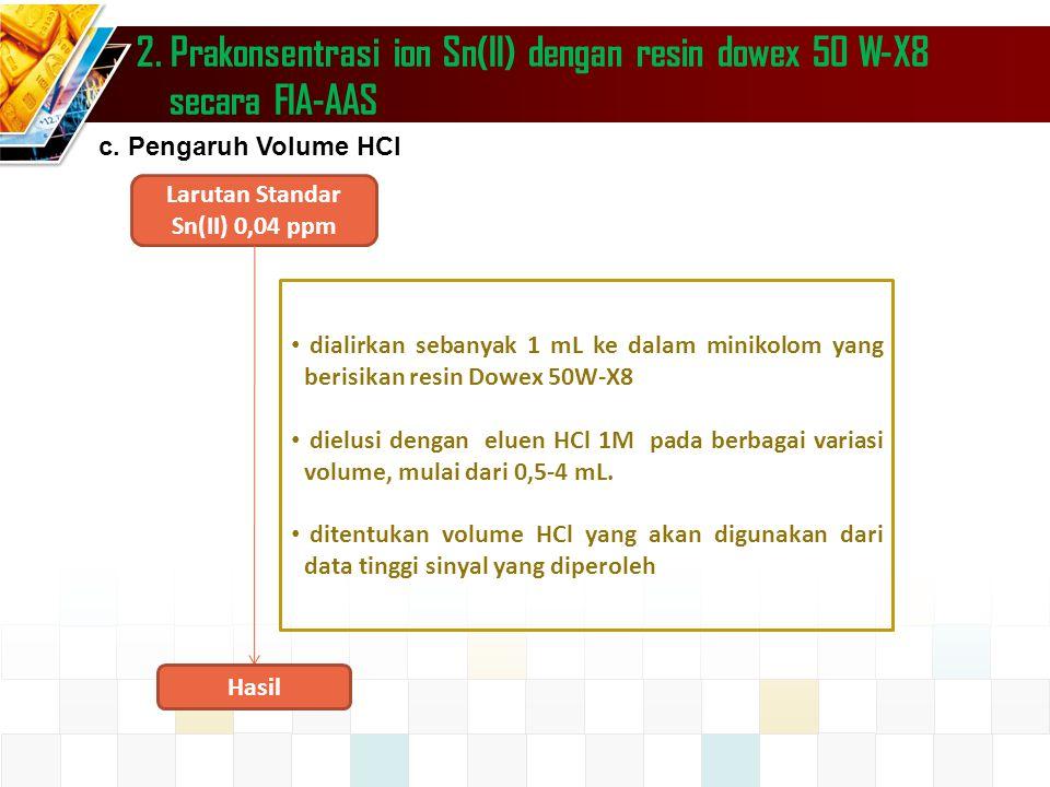2.Prakonsentrasi ion Sn(II) dengan resin dowex 50 W-X8 secara FIA-AAS c.