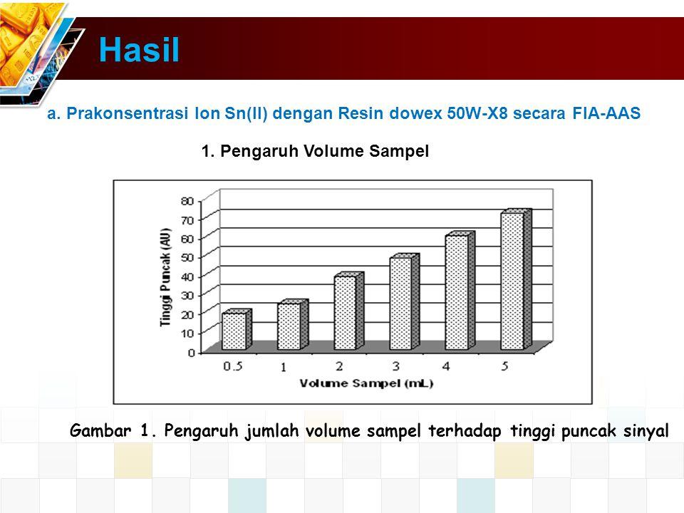 Hasil a.Prakonsentrasi Ion Sn(II) dengan Resin dowex 50W-X8 secara FIA-AAS 1.