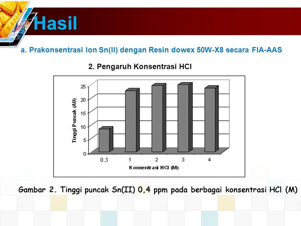 Hasil a.Prakonsentrasi Ion Sn(II) dengan Resin dowex 50W-X8 secara FIA-AAS 2.