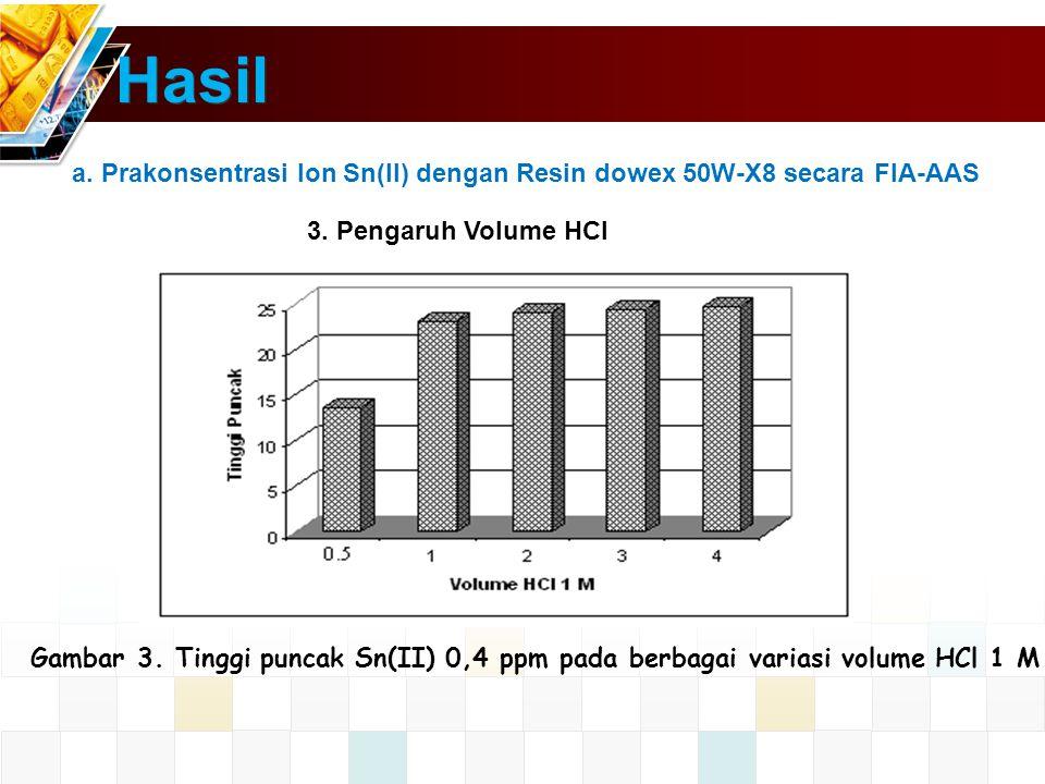 Hasil a.Prakonsentrasi Ion Sn(II) dengan Resin dowex 50W-X8 secara FIA-AAS 3.