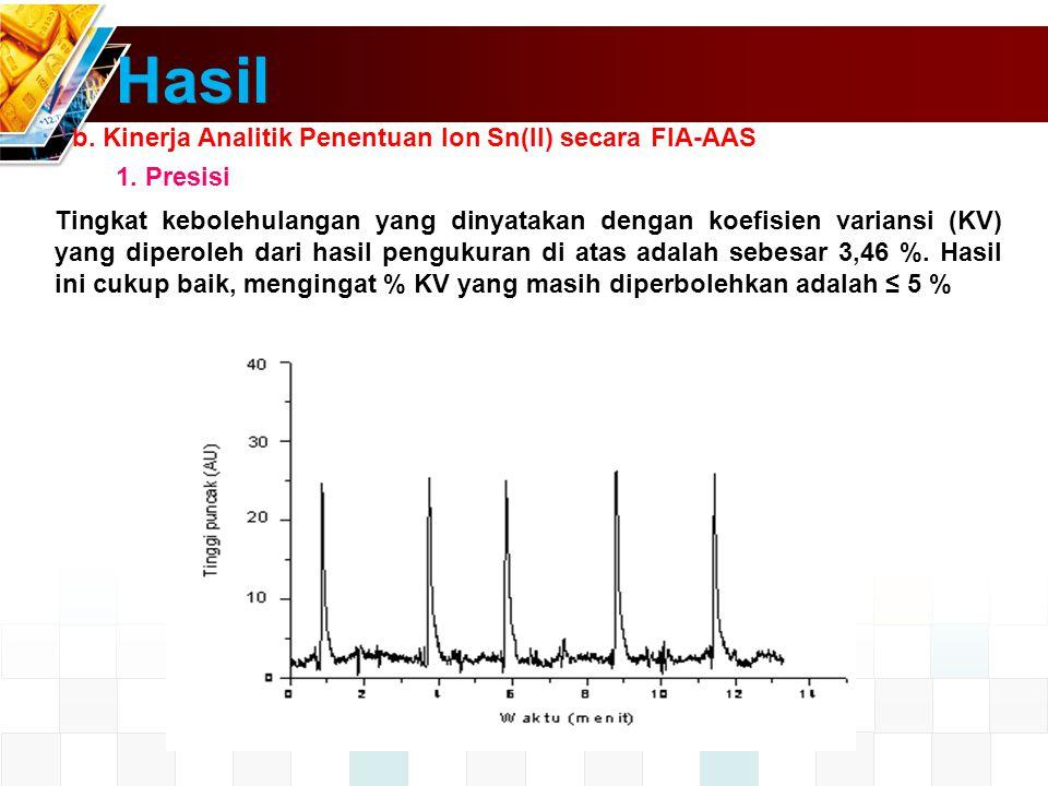 b.Kinerja Analitik Penentuan Ion Sn(II) secara FIA-AAS 1.
