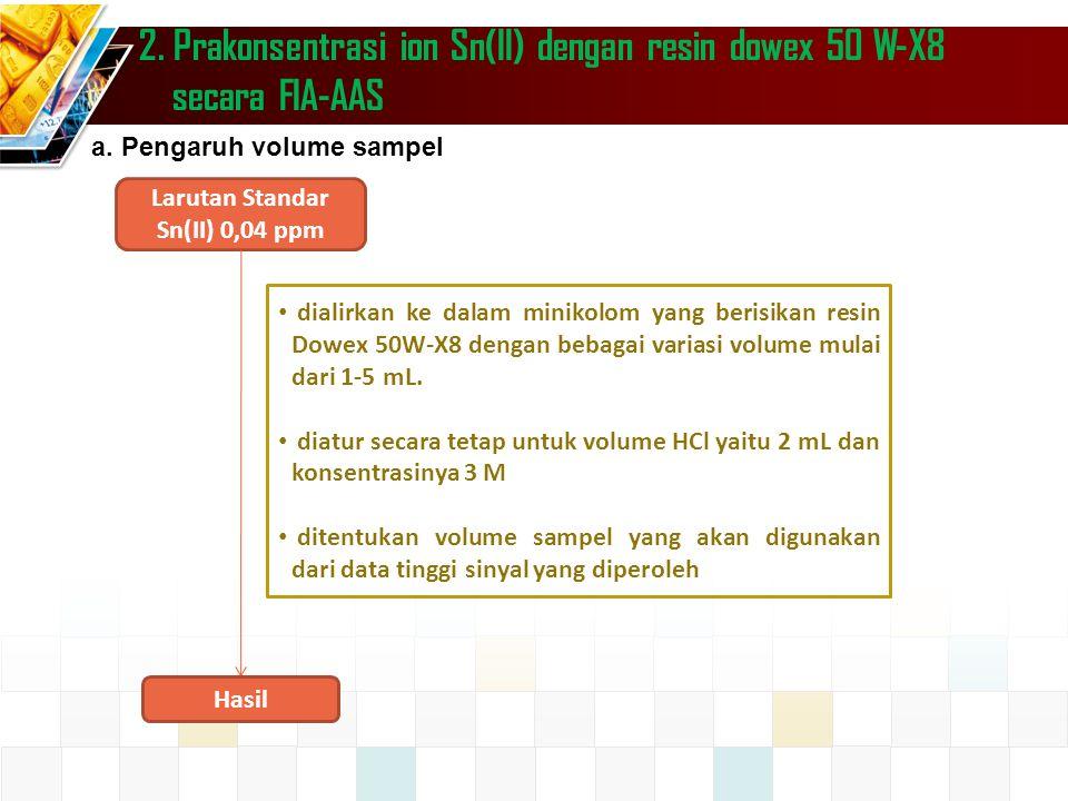 2. Prakonsentrasi ion Sn(II) dengan resin dowex 50 W-X8 secara FIA-AAS dialirkan ke dalam minikolom yang berisikan resin Dowex 50W-X8 dengan bebagai v