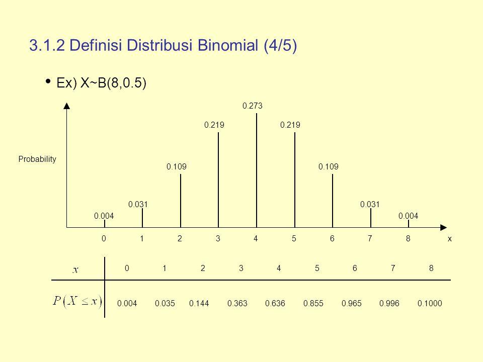 3.1.1 Definisi Distribusi Binomial (5/5) Distribusi Binomial Symmetric : Distribusi B(n,0.5) adalah distribusi probabilitas symmetric untuk parameter n.
