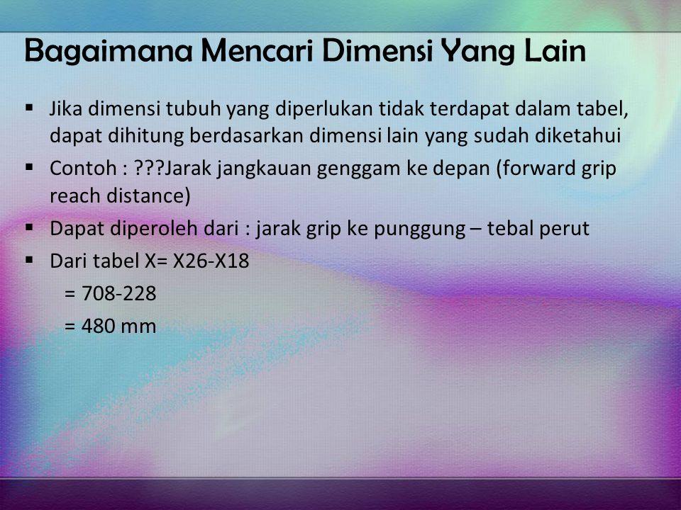 Bagaimana Mencari Dimensi Yang Lain  Jika dimensi tubuh yang diperlukan tidak terdapat dalam tabel, dapat dihitung berdasarkan dimensi lain yang sudah diketahui  Contoh : ???Jarak jangkauan genggam ke depan (forward grip reach distance)  Dapat diperoleh dari : jarak grip ke punggung – tebal perut  Dari tabel X= X26-X18 = 708-228 = 480 mm