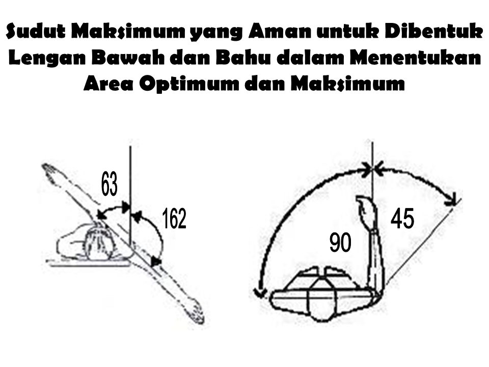 Sudut Maksimum yang Aman untuk Dibentuk Lengan Bawah dan Bahu dalam Menentukan Area Optimum dan Maksimum