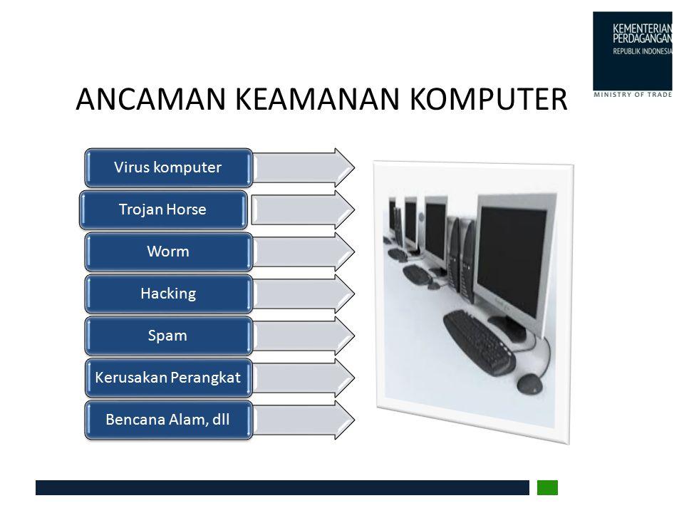 ANCAMAN KEAMANAN KOMPUTER Virus komputerTrojan HorseWormHackingSpamKerusakan PerangkatBencana Alam, dll