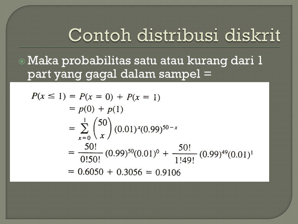  Maka probabilitas satu atau kurang dari 1 part yang gagal dalam sampel =