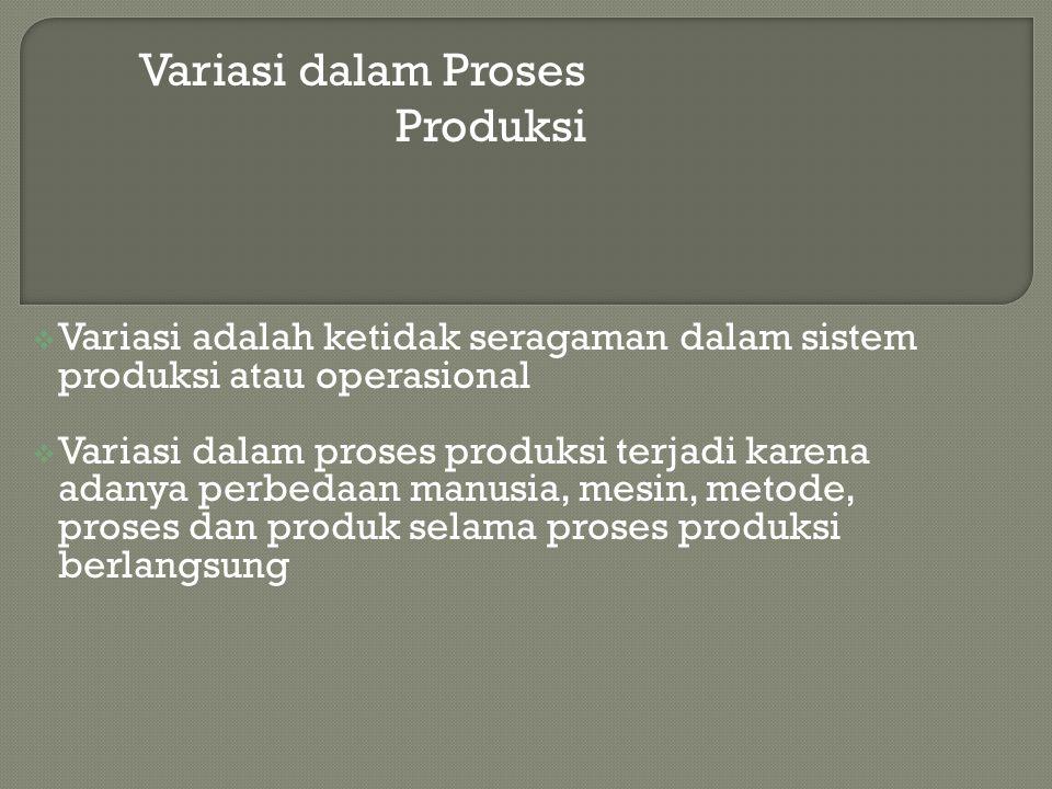 Variasi dalam Proses Produksi  Variasi adalah ketidak seragaman dalam sistem produksi atau operasional  Variasi dalam proses produksi terjadi karena