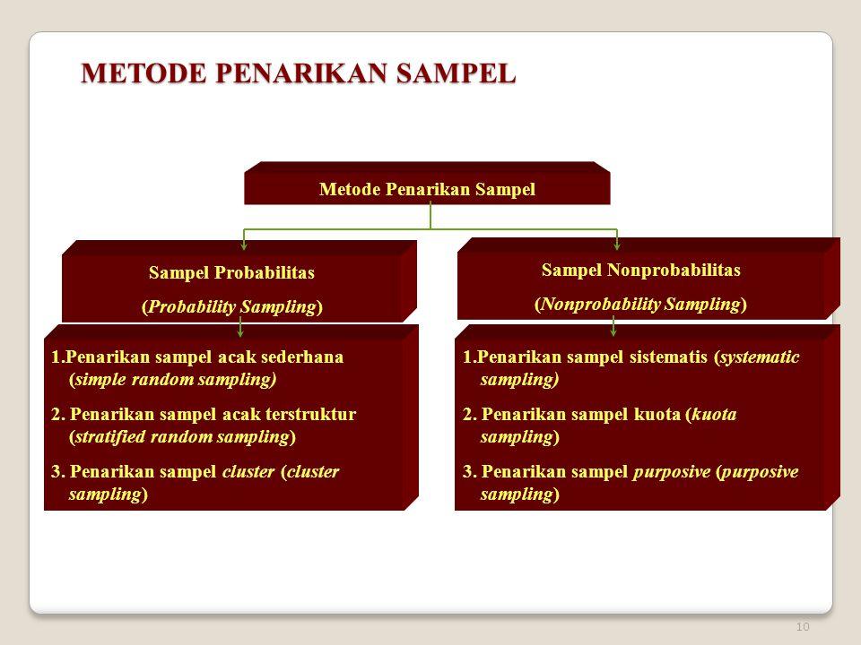10 METODE PENARIKAN SAMPEL Metode Penarikan Sampel Sampel Probabilitas (Probability Sampling) Sampel Nonprobabilitas (Nonprobability Sampling) 1.Penar