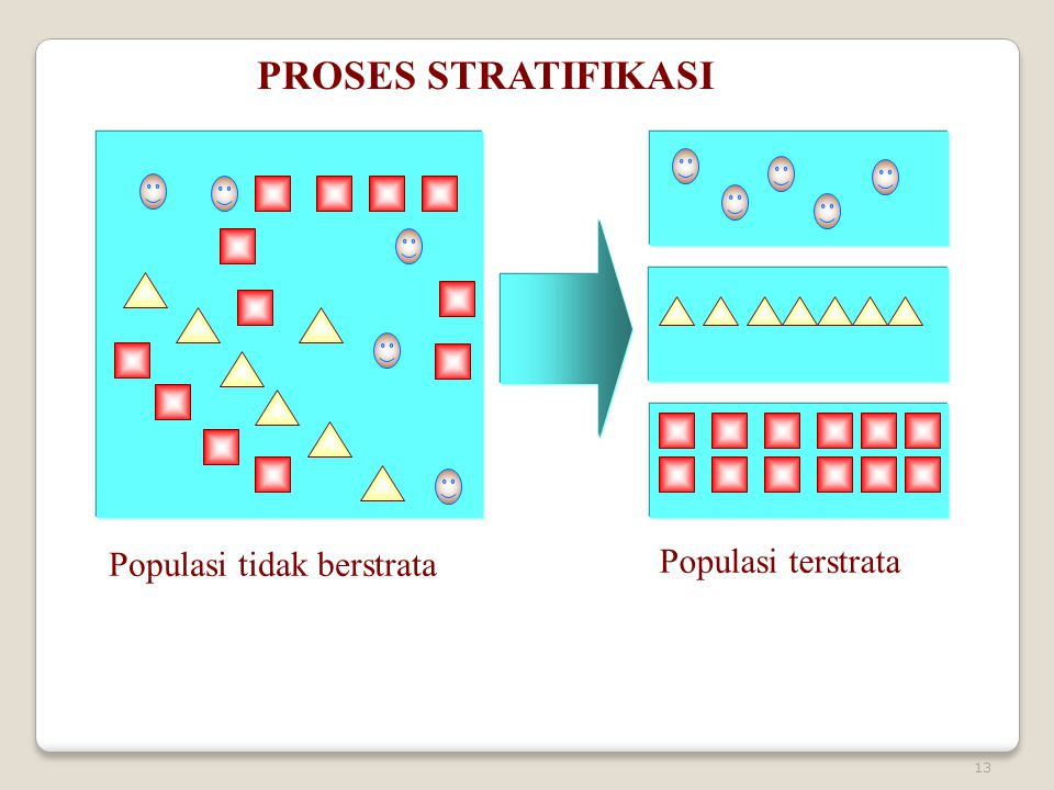 13 PROSES STRATIFIKASI Populasi tidak berstrata Populasi terstrata