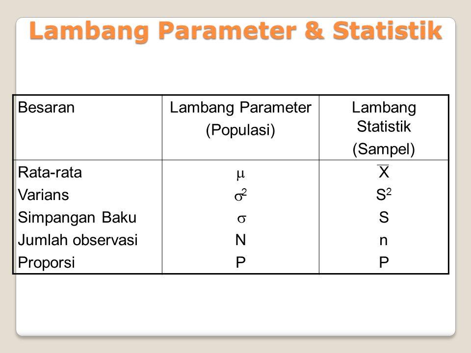 Lambang Parameter & Statistik BesaranLambang Parameter (Populasi) Lambang Statistik (Sampel) Rata-rata Varians Simpangan Baku Jumlah observasi Propors