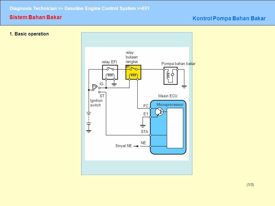 Diagnosis Technician >> Gasoline Engine Control System >>EFI Sistem Bahan Bakar Kontrol Pompa Bahan Bakar (1/5) 1. Basic operation relay bukaan rangka