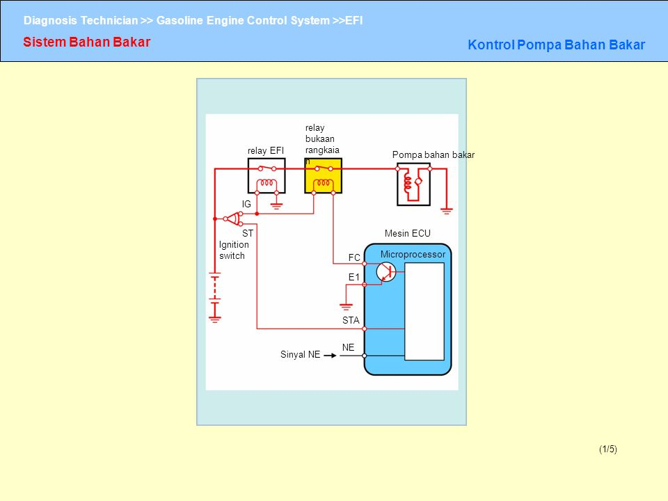 Diagnosis Technician >> Gasoline Engine Control System >>EFI Sistem Bahan Bakar Kontrol Pompa Bahan Bakar (1/5) relay bukaan rangkaia n relay EFI Pomp